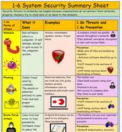1-6-System-Security-Summary-Sheet-(with-quick-fire-questions).pdf