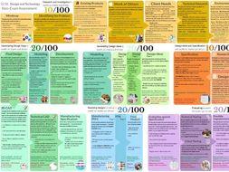 AQA GCSE DT NEA Guide