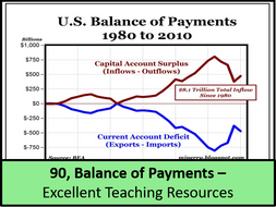 current balance of payment situation of It is a new thing for americans to be concerned with our balance of payments we are accustomed to thinking of ourselves as a nation with almost limitless productive resources--a nation capable of turning out goods and services sufficient for our own needs and for a sizable foreign demand, without undue monetary strain.