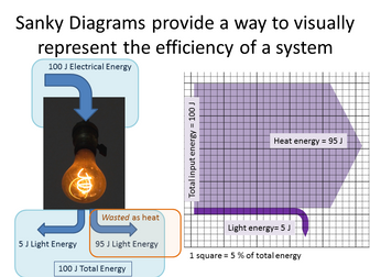 Energy and Efficiency (IB Physics Topic 8.1)
