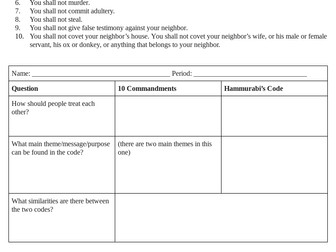 The 10 Commandments vs. Hammurabi's Code primary source analysis