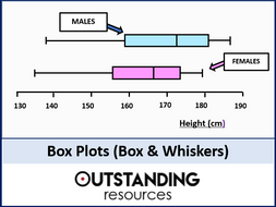 Box Plots or Box and Whiskers (+ worksheets)