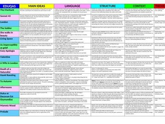 WJEC/EDUQAS ANTHOLOGY POETRY 4 REVISION LESSONS