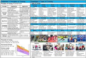 Knowledge-Organiser-Principles-of-Training---Types-of-Training-Pic.docx