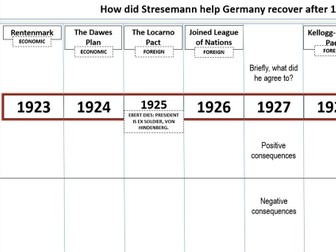 germany 1918 39 revision Comprehensive nazi germany modules complete lesson plans and teaching materials for busy teachers the modules below were created specifically for uk and international gcse teaching but can be applied to any curriculum teaching students aged 14-18.