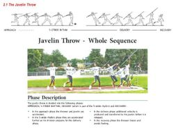 Javelin - Teaching resource includes everything to teach the javelin