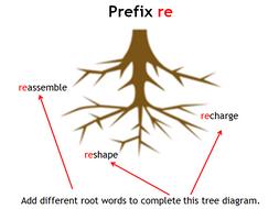 Prefix re PowerPoint Lesson