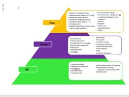 School intervention outline - graduated approach