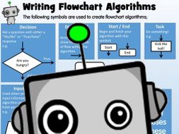 Computer Science Poster: Writing Flowchart Algorithms