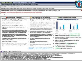 Impact measure report (Pupil Premium, SEND, Boys)