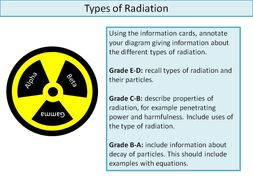 Introduction To Radiation