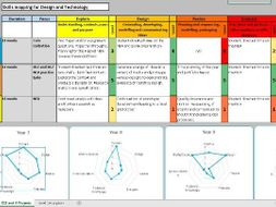The 7 Year A Level: Planning a D&T curriculum from Key Stage 2
