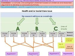 BTEC Level 3 Health and Social Care Unit 4 Enquiries into Current Research in HSC Intro and LAA