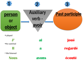 Intro to the perfect tense in French / passe compose
