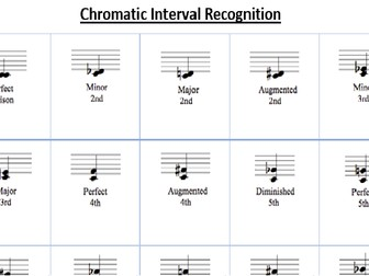 Interval Recognition Activities