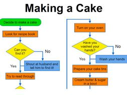Cake Making Jobs From Home