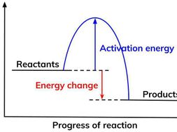 Exothermic and Endothermic Reactions | Teaching Resources
