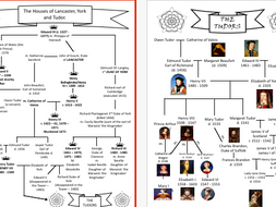 Student Friendly War of the Roses and Tudor Family tree