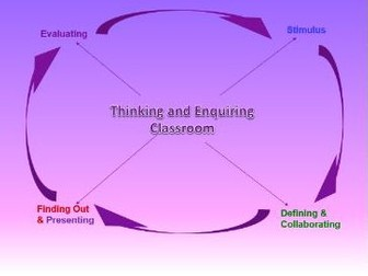 Thinking and Enquiring Classroom