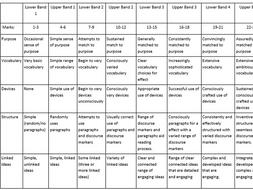 AQA GCSE Exam Marking and Feedback grids - Literature and Language