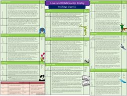 Love and Relationships Knowledge Organiser