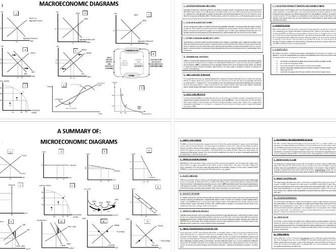A-Level - Economics - Micro & Macro - Diagrams Summary