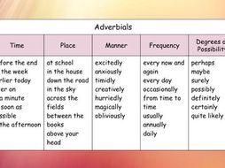 Free Adverbials Word Mat