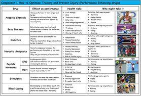 Knowledge-Organiser-Performance-Enhancing-Drugs-Pic.docx