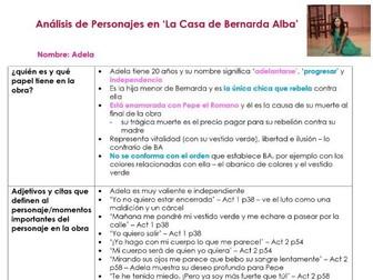 AQA A2 Casa de Bernarda Alba ADELA character analysis for A LEVEL SPANISH 7692