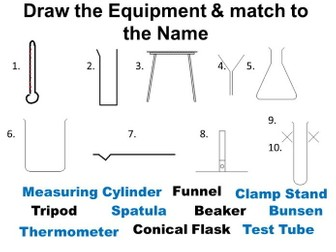 Thinking Scientifically - Controlled Assessment practise - Equipment, Control Variable, Method