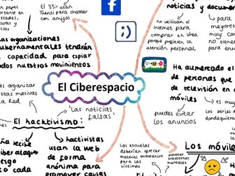 AQA El Ciberespacio mind map A Level Spanish