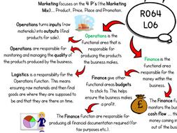 R064 Revision Mind Maps (Enterprise & Marketing) All 6 LOs