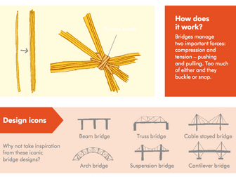 Compression and Tension with Spaghetti Bridges STEM