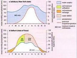 water eq1 lesson 6 water balance budget graphs edexcel a level
