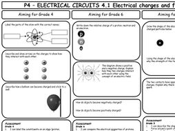 AQA GCSE 9-1 Physics P4 Revision Sheets (differentiated)