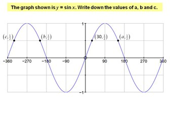 The graphs of sine, cosine and tangent outside the range 0 to 360 degrees