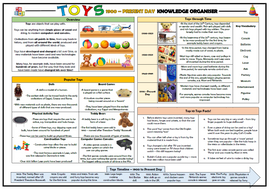 Toys---1900-to-Present-Day---Knowledge-Organiser.docx