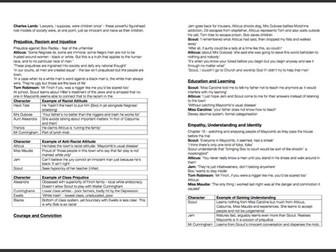 To Kill A Mockingbird - Revision Notes
