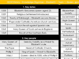 3 x Edexcel GCSE History Elizabeth I Knowledge Organisers Unit 1 - 3