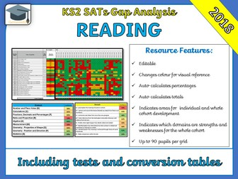 KS2  2018 SATs Reading Gap Analysis / Question Level Analysis (QLA)