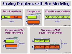 Image result for bar models