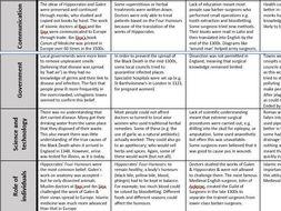 GCSE AQA 9-1 Medicine & Health Revision Table FULL TOPIC: Medieval, Renaissance, Industrial, Modern