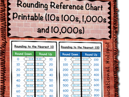 Rounding Reference Chart Printable 10s 100s 1 000s And 10 By Myeducationalhotspot Teaching Resources Tes