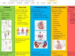 BTEC Sport Level 3 2016 specification. Anatomy and physiology unit content.