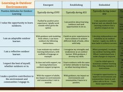 Outdoor Learning Skills Progression Framework