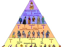 William the Conqueror-The Feudal System