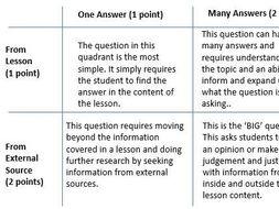 Combined Biology Question Quadrant Bundle