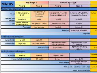 Primary Mathematics Overview Map - NC 2014 (KS1 - KS2) 'At-A-Glance' A3 Wallchart