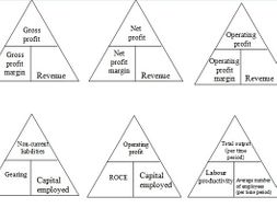 Edexcel A-level Business formulas number triangles by