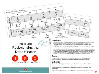 Rationalising the Denominator (Target Table)